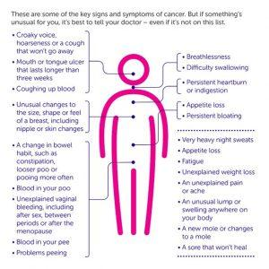 early signs and symptoms of cancer 300x300 - 15 Most Common Cancer Symptoms You Should Know